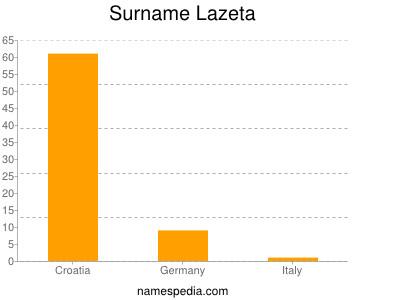 Surname Lazeta