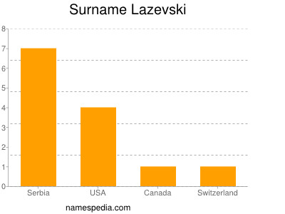 Surname Lazevski