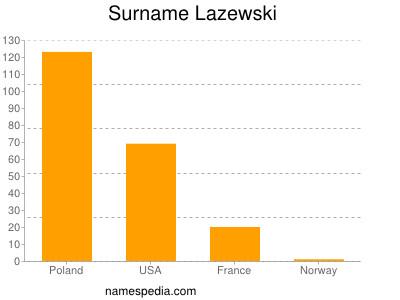 Surname Lazewski