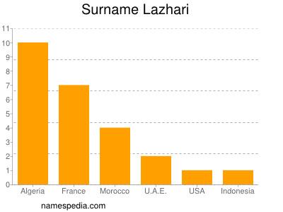 Surname Lazhari