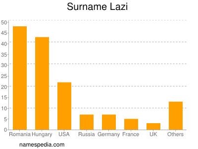 Surname Lazi