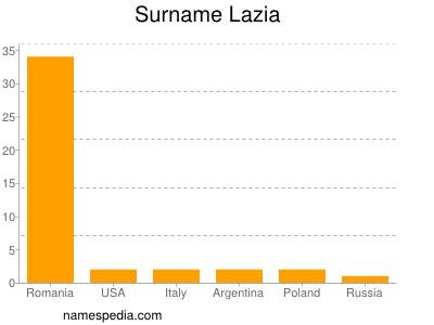 Surname Lazia