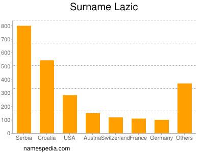 Surname Lazic