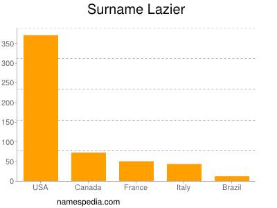 Surname Lazier