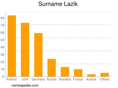 Surname Lazik
