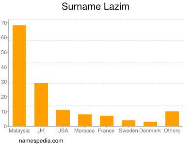 Surname Lazim