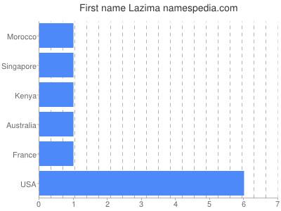 Given name Lazima