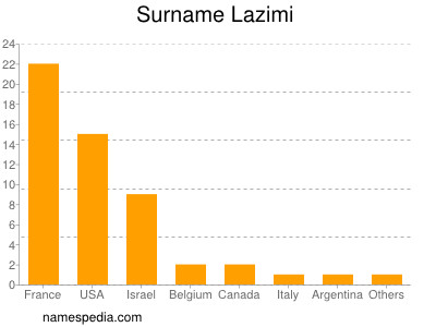 Surname Lazimi