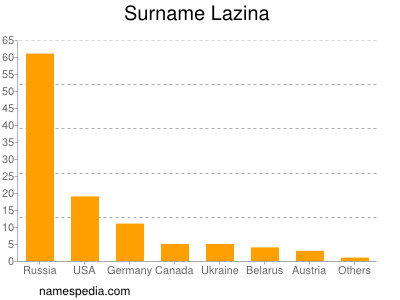 Surname Lazina