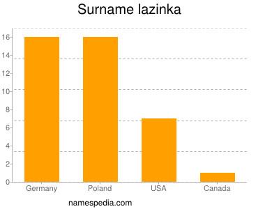 Surname Lazinka