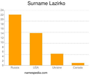 Surname Lazirko