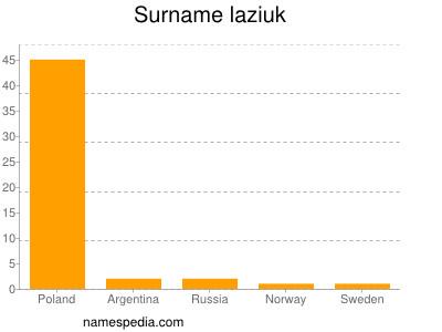Surname Laziuk
