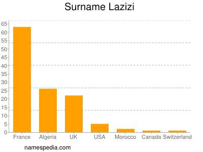 Surname Lazizi