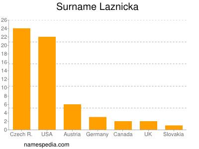 Surname Laznicka