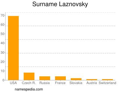 Surname Laznovsky