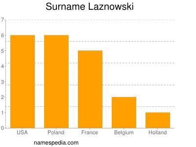 Surname Laznowski