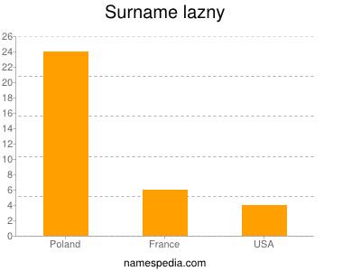Surname Lazny