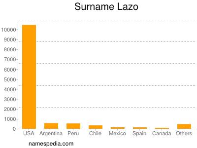 Surname Lazo