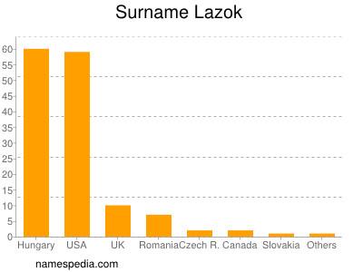 Surname Lazok