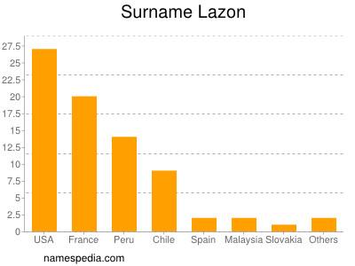Surname Lazon