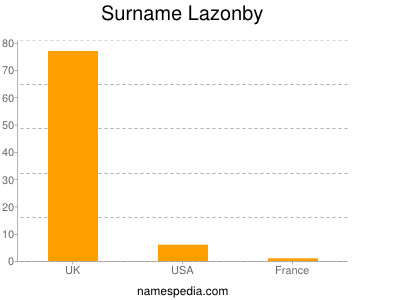 Surname Lazonby