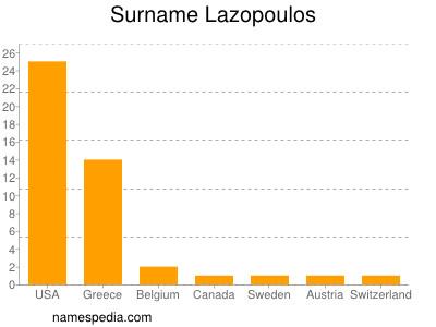 Surname Lazopoulos