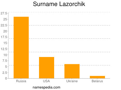 Surname Lazorchik