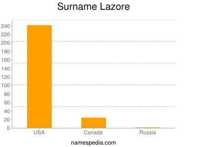 Surname Lazore