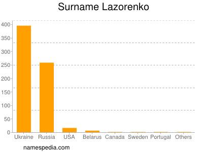 Surname Lazorenko