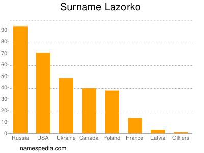Surname Lazorko
