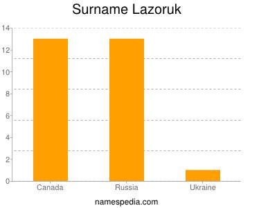 Surname Lazoruk