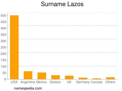Surname Lazos