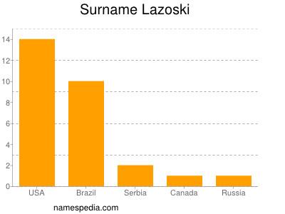 Surname Lazoski