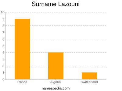 Surname Lazouni