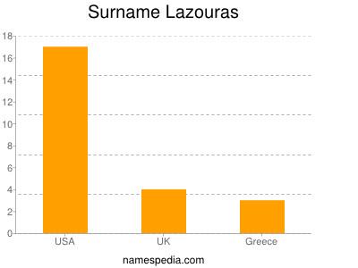 Surname Lazouras