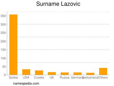 Surname Lazovic