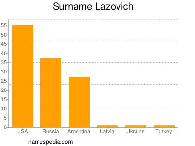 Surname Lazovich