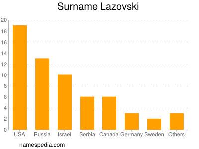Surname Lazovski