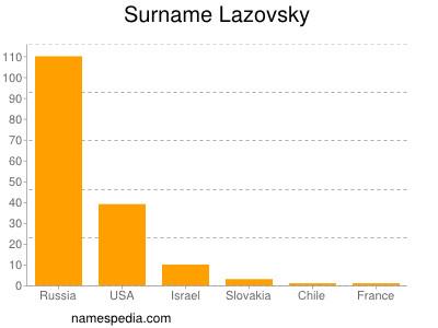Surname Lazovsky