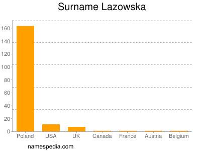 Surname Lazowska
