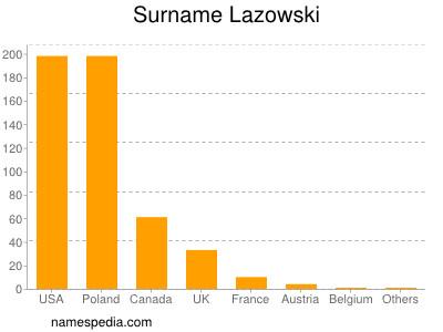 Surname Lazowski