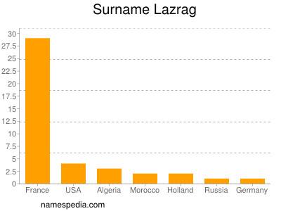 Surname Lazrag