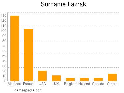 Surname Lazrak