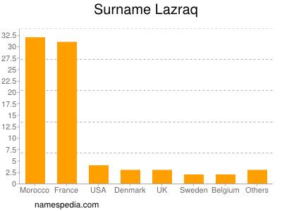 Surname Lazraq