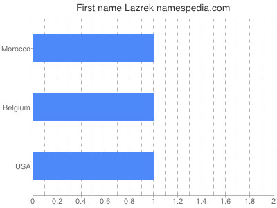 Given name Lazrek