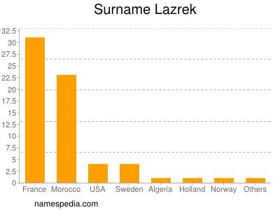 Surname Lazrek