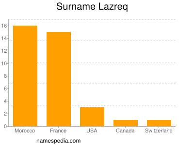 Surname Lazreq