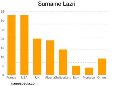 Surname Lazri