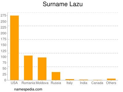 Surname Lazu