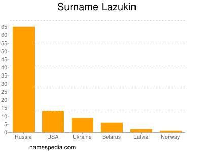Surname Lazukin